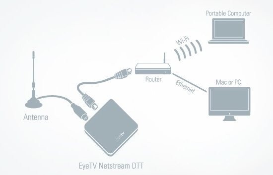 EyeTV Netstream DTT