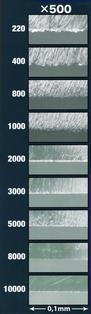 Résultats de l'aiguisage à différents niveaux
