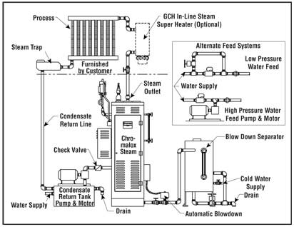 Typical closed loop system also steam boilers selection guidelines rh chromalox