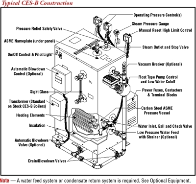 Electric Steam and Hot Water Boilers / CES-B / Vertical