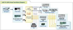 LED Test Solutions  Chroma
