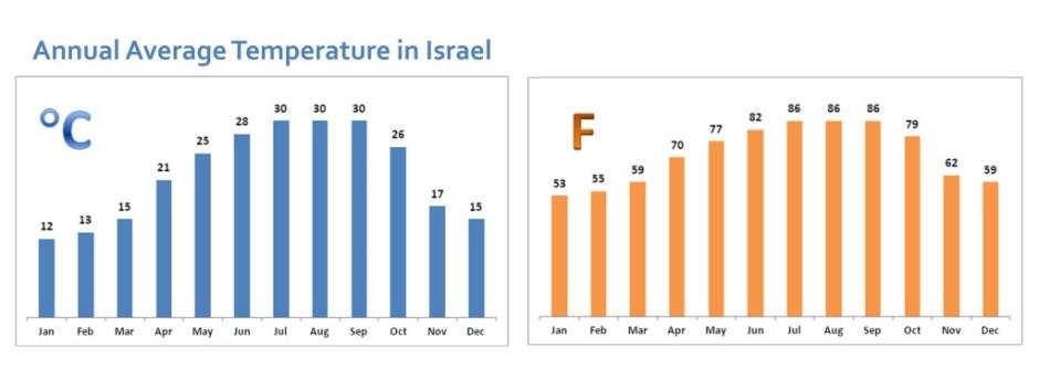 average temperature israel