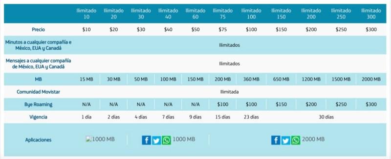 Movistar Prepaid Mexiko Sim karte