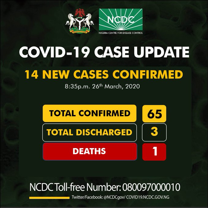Lagos has recorded more coronavirus cases than any other state