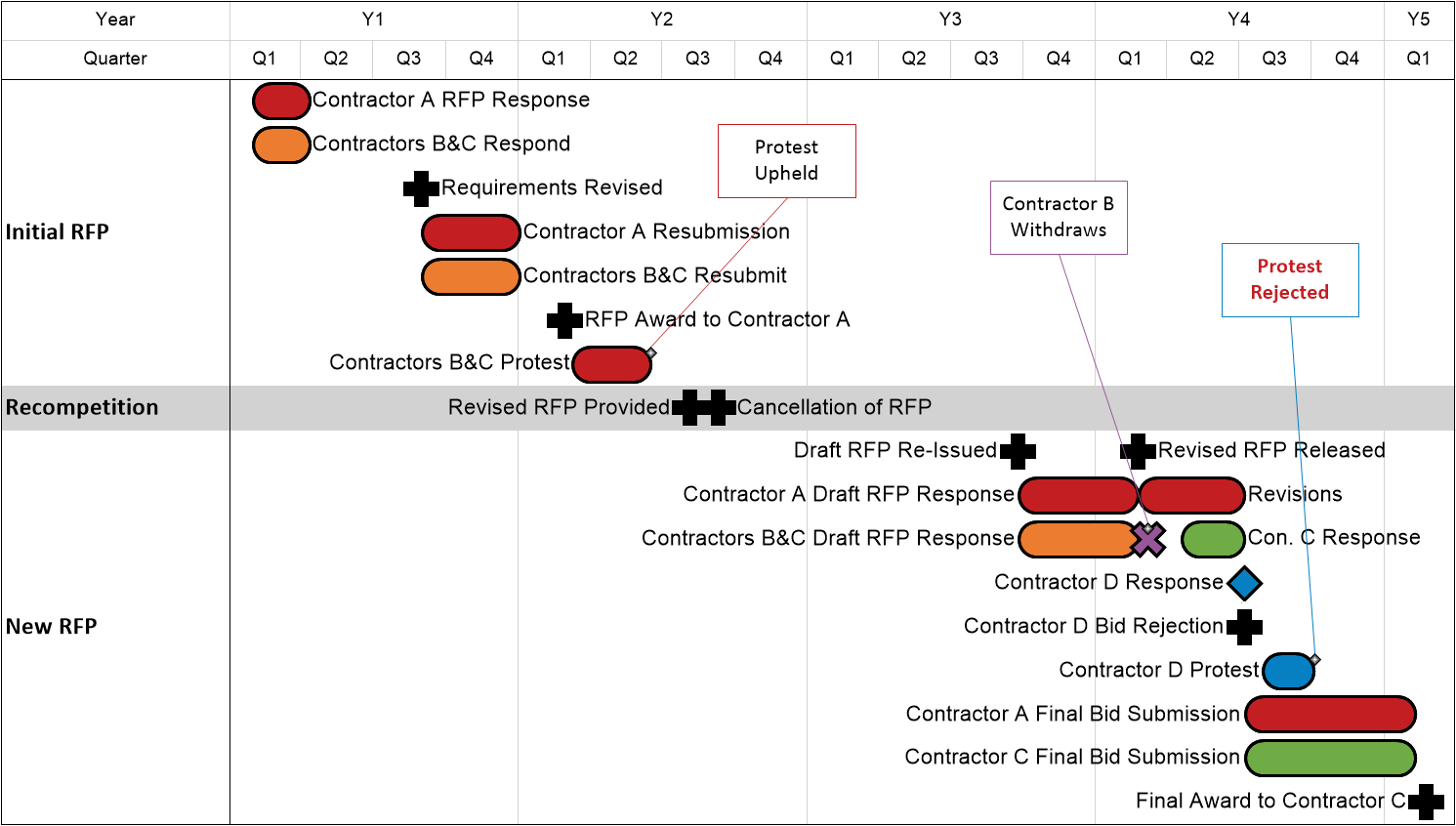 OnePager Pro RFP Timeline Made With Project Reporting