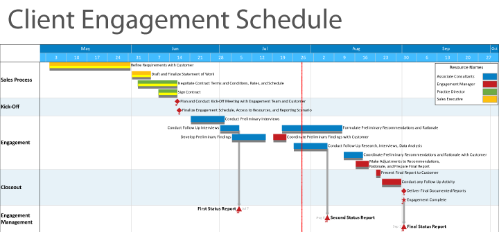 examples of timeline projects