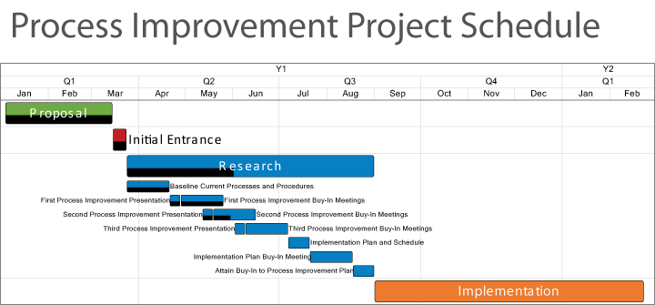 sample microsoft project schedule