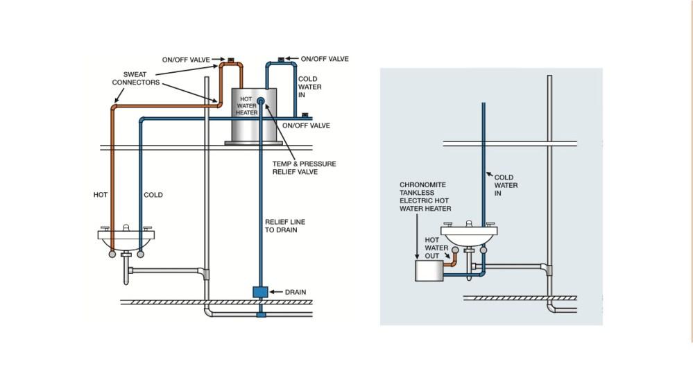 medium resolution of typical lavatory installation