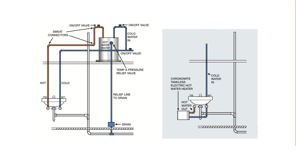 hight resolution of typical lavatory installation