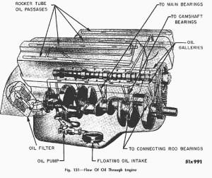 Engine Oil Flow