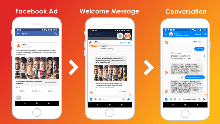 Messenger Facebook retargeting ads