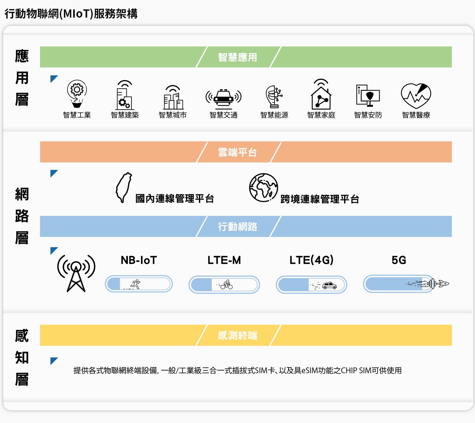 中華電信行動物聯網 | 中華電信數位門市
