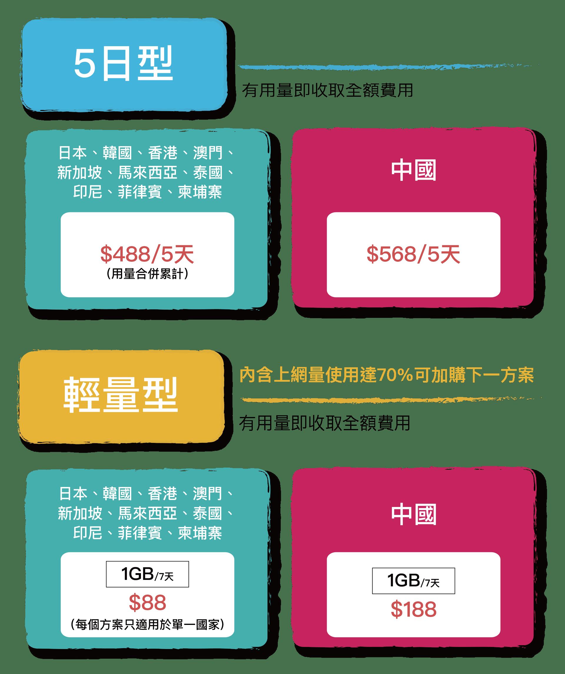 學生漫遊優惠 | 中華電信網路門市 CHT.com.tw