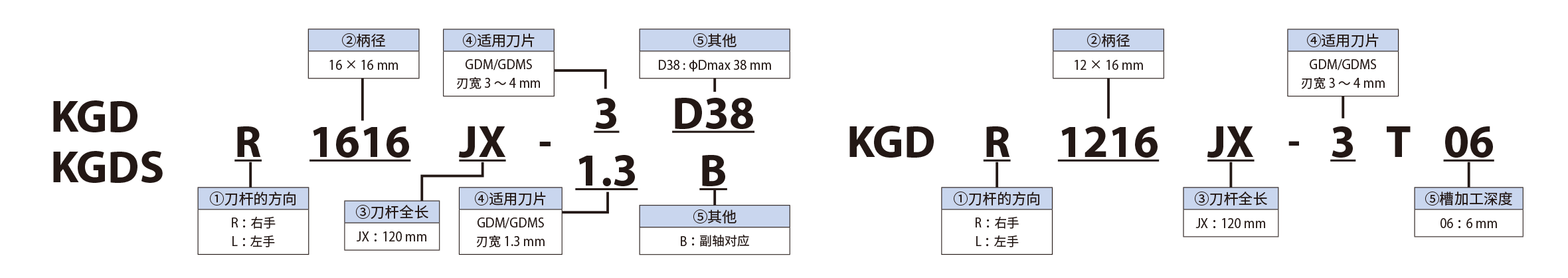 KGD 25