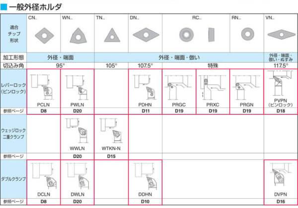kyocera D index 1