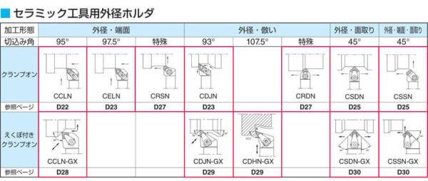 kyocera D index 2