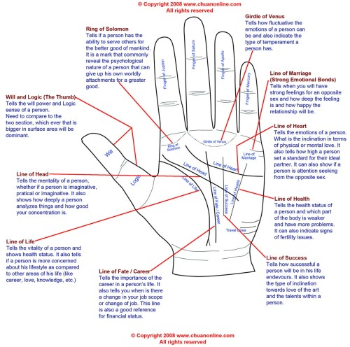 small resolution of palm reading diagram and palmistry diagram