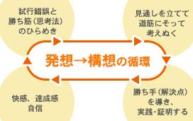 指導システム|アルゴクラブ|中部教育センター