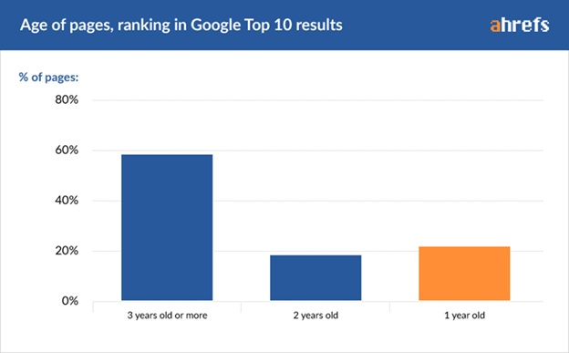 Age of Pages, Ranking in Google Top 10 Results