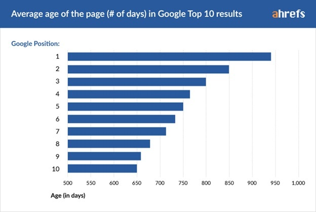 Average Ageof the page in Google Top 10 Results
