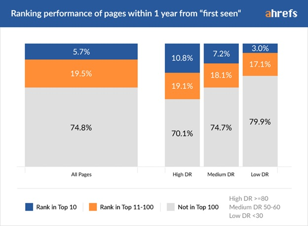 Ranking Performance of Pages within 1 Year From First Seen