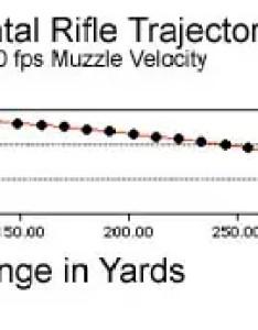 Bullet trajectory  also trajectory rh chuckhawks