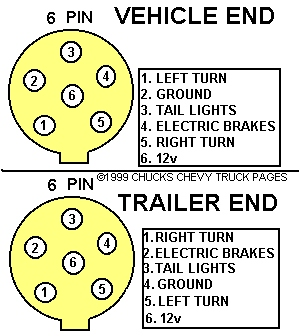 6 pin to 7 pin trailer wiring diagram trailer wiring diagram 7 6 pin to 7 pin trailer wiring diagram nilza net