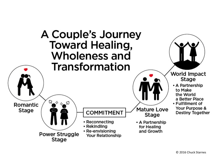 Couples Coaching - Relationship Resources