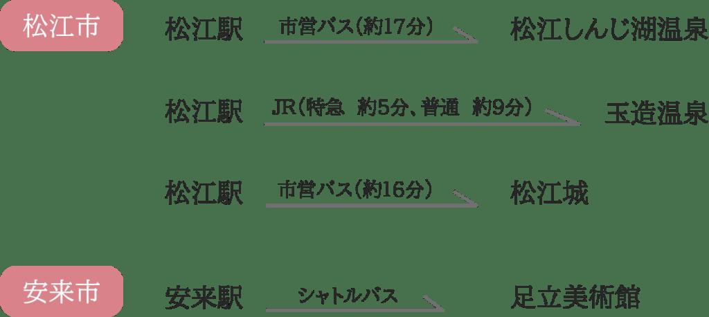 松江市の主な観光地までの交通ルート