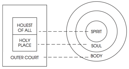 Three Circles with Temple