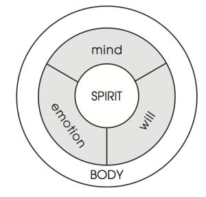 3 circles, 3 parts of soul