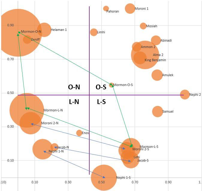 book-of-mormon-voice-study-four-quadrants-mormon
