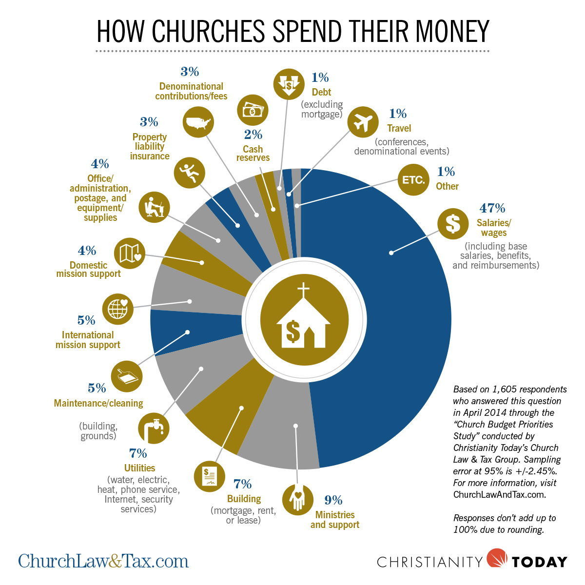 How Churches Spend Their Money