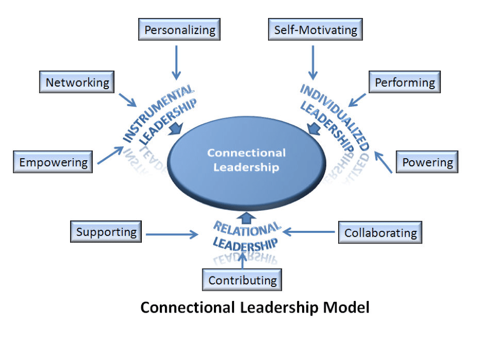 Connectional Leadership Model