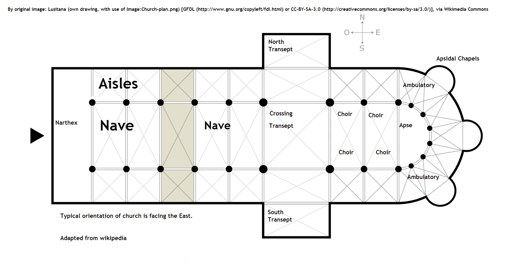 catholic church structure diagram 24 volt truck alternator wiring layout terms
