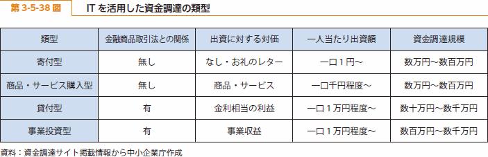 https://i0.wp.com/www.chusho.meti.go.jp/pamflet/hakusyo/H26/h26/image/b3_5_38.png?w=970