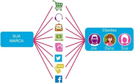 Você está atendendo às expectativas de marketing online dos seus clientes?