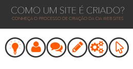 Como um site é criado?