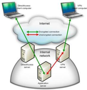Direct Access - VPN