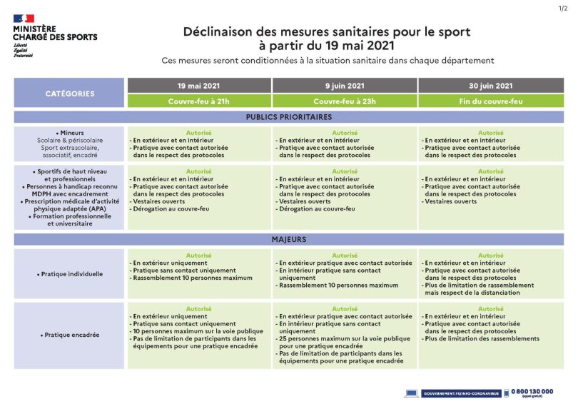 Tableau mesures sanitaires Sport Page 1
