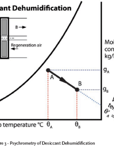 Figure psychrometry of desiccant dehumidification also module the psychrometrics hvac sub systems  cibse journal rh cibsejournal