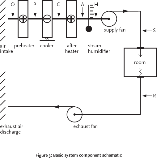 Module 14: The psychrometrics of air conditioning systems