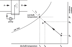 Module 18: Evaporative cooling enhancement on air cooled