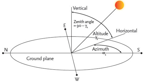 sun diagram elevation diy automotive wiring diagrams module 54 the terminology and concepts used to determine figure 1 relative position of a point on earth s surface
