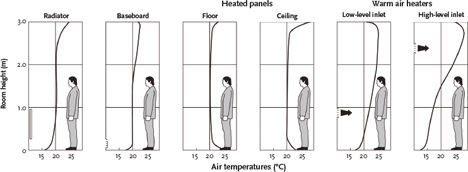Module 70: Radiant heating with low temperature hot water
