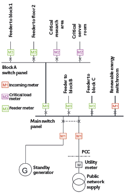 Module 84: Metering and monitoring systems for power