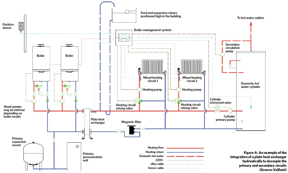 medium resolution of module 108 applying plate heat exchangers to integrate high efficiency boilers into legacy systems cibse journal