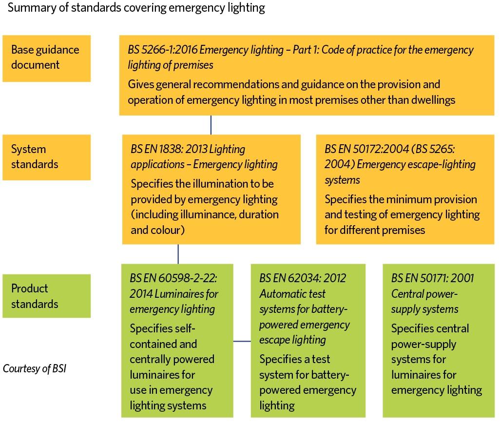 Emergency lighting standards  CIBSE Journal