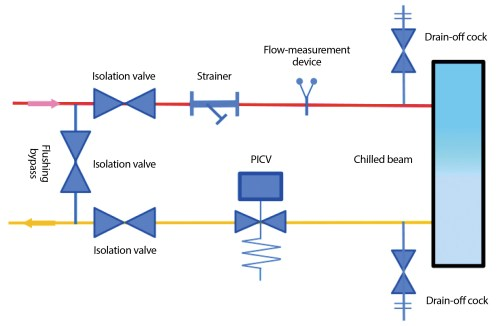 small resolution of figure 5 example of picv control of a chilled beam source based on hattersley diagram