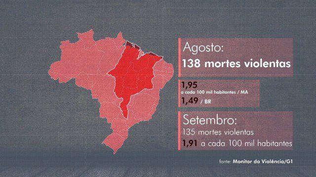 Monitor da Violência aponta média de mortes no MA acima da média nacional